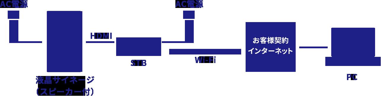 デジタルサイネージ配信サービス i-TemPo