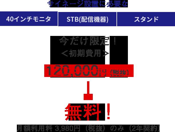 サイネージ設置に必要な 40インチモニタ STB(配信機器) スタンド 今だけ限定! <初期費用> 120,000円(税抜)→ 無料!月額利用料 3,980円のみ(2年契約)