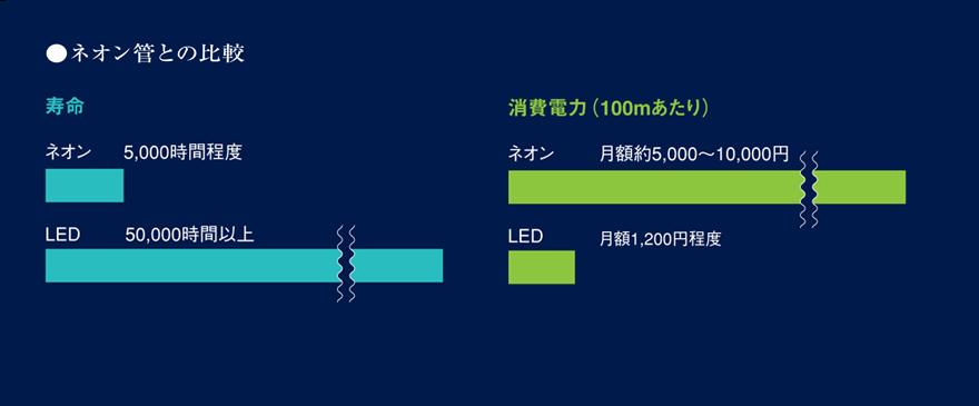 ネオン管との比較 寿命 ネオン:5000時間程度 LED:50,000時間以上 消費電力(100mあたり) ネオン:月額約5,000~10,000円 LED:月額1,200円程度