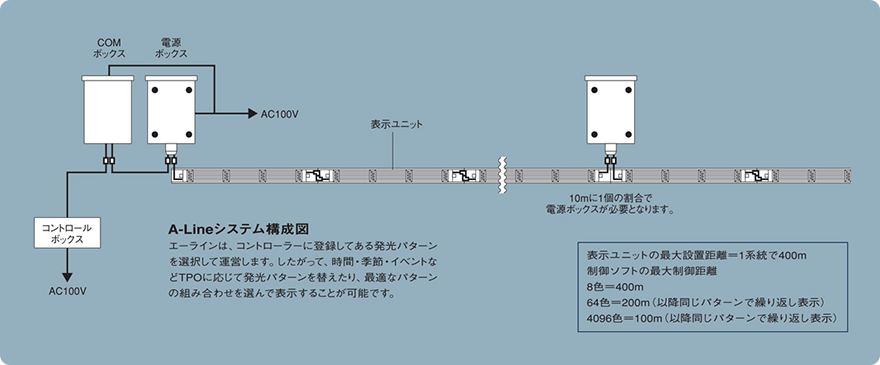 A-Lineシステム構成図